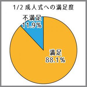 1/2成人式グラフ
